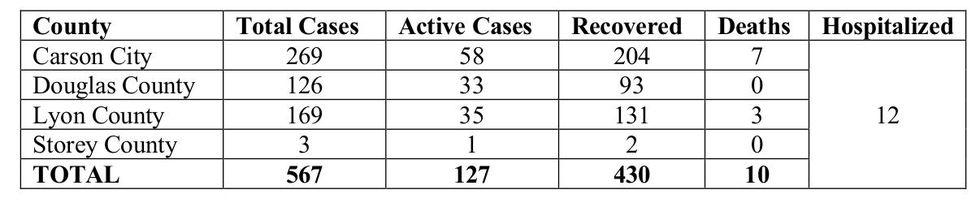 Quad County COVID-19 statistics July 24.