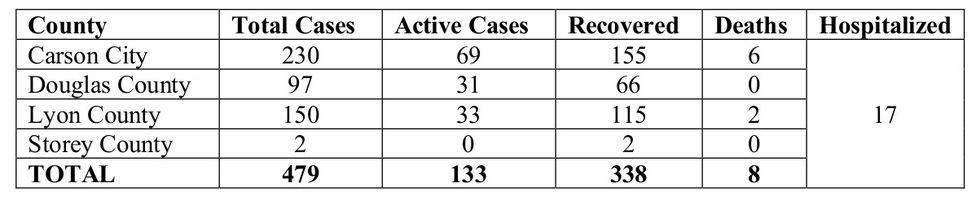 Quad Counties COVID-19 statistics July 15.