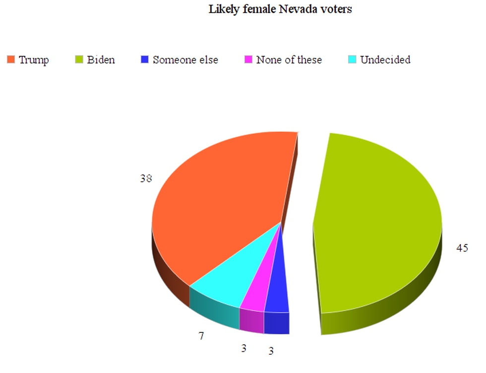 Poll of Nevada female voters