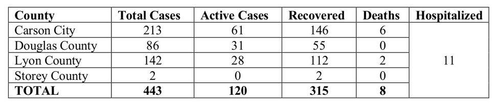 Quad Counties COVID-19 statistics July 11.