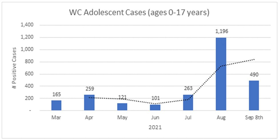 COVID cases among adolescents in Washoe County.