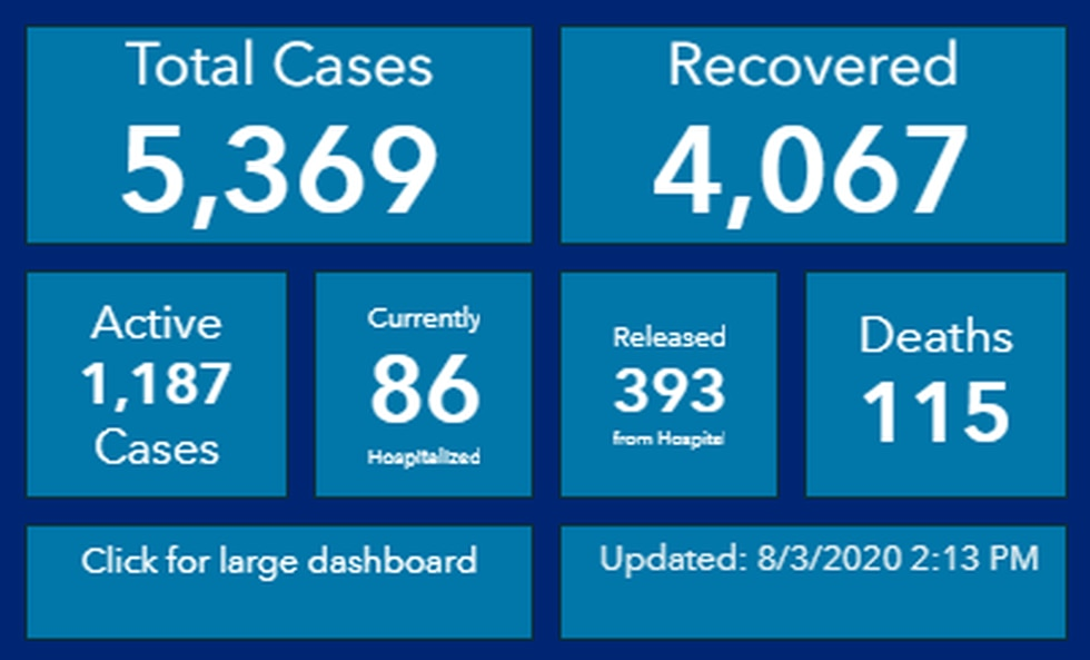 Officials reported 26 new COVID-19 cases and 99 recoveries Monday. No new deaths were reported.