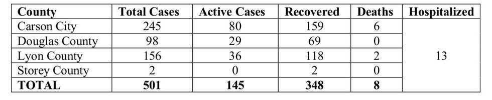 Quad Counties COVID-19 statistics.
