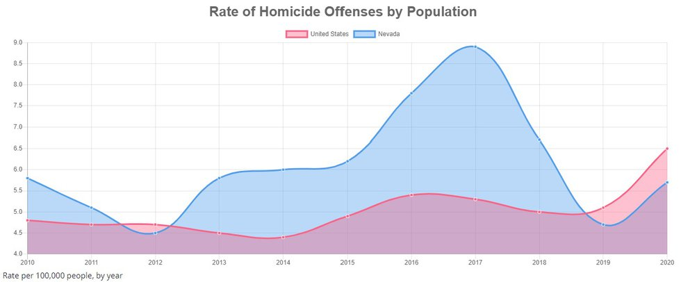 FBI statistics show the homicide rate up sharply in 2020 nationwide and in Nevada.