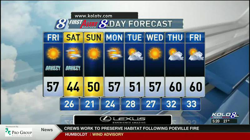 Friday AM Weather