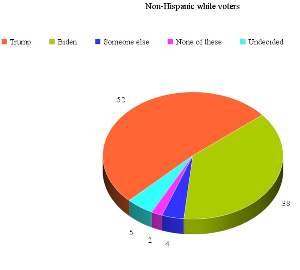 Poll results for non-Hispanic white voters in Nevada.