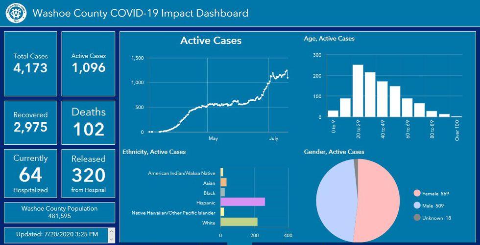 Washoe Co. COVID dashboard for 7-20-2020